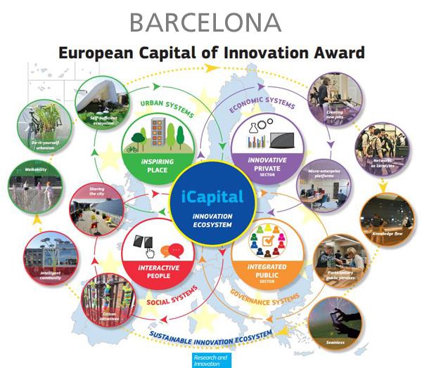 barcelona-ciudad-innovacion