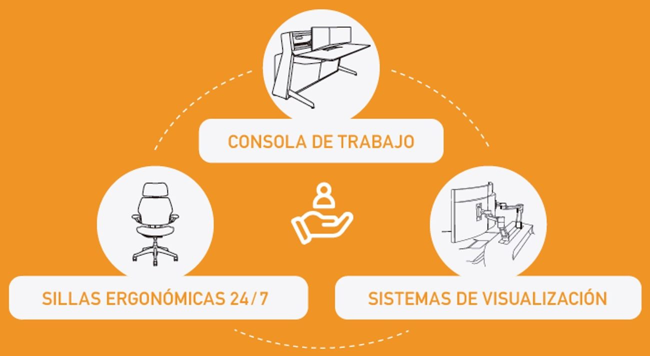 Fundamental axes for ergonomics