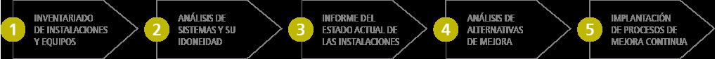 auditoría eficiencia energética data center