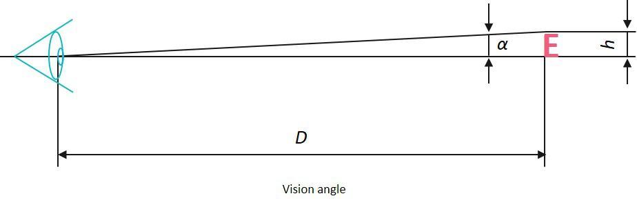 Vision angle