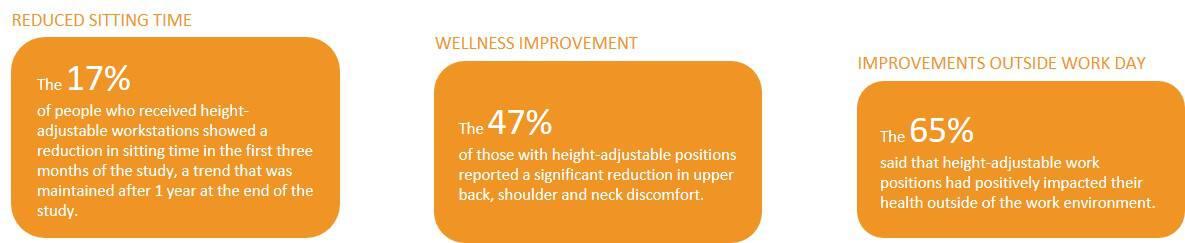 Sit&Stand improvements
