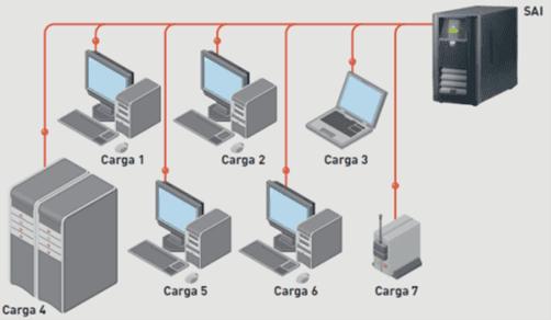 Gráfico arquitectura centralizada