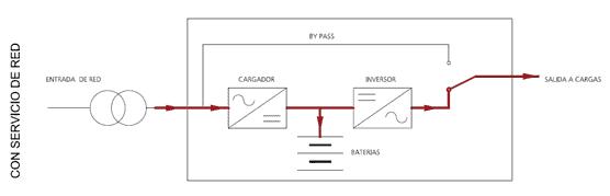 Gráfico servicio red doble conversión